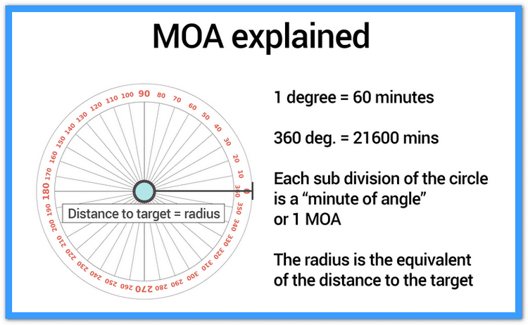 MOA explanation
