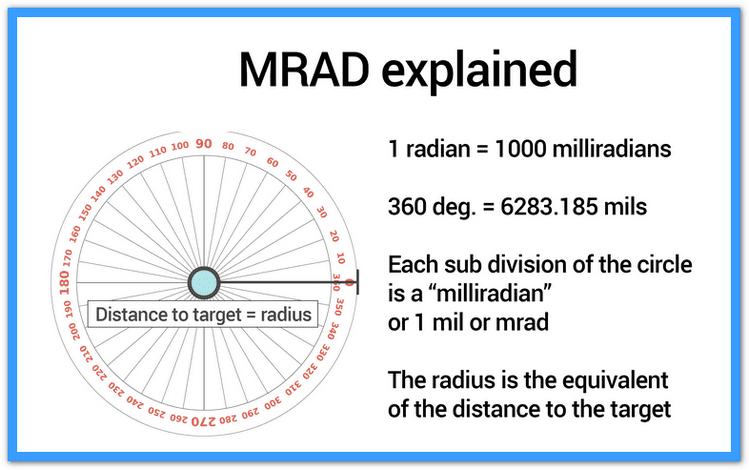 what is MRAD